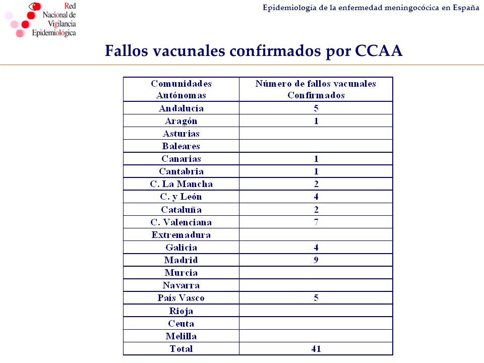 Epidemiología de la enfermedad meningocócica en España Fallos vacunales confirmados por CCAA