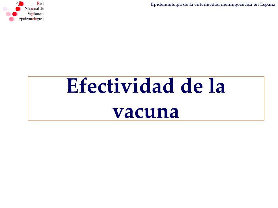 Epidemiología de la enfermedad meningocócica en España Efectividad de la vacuna