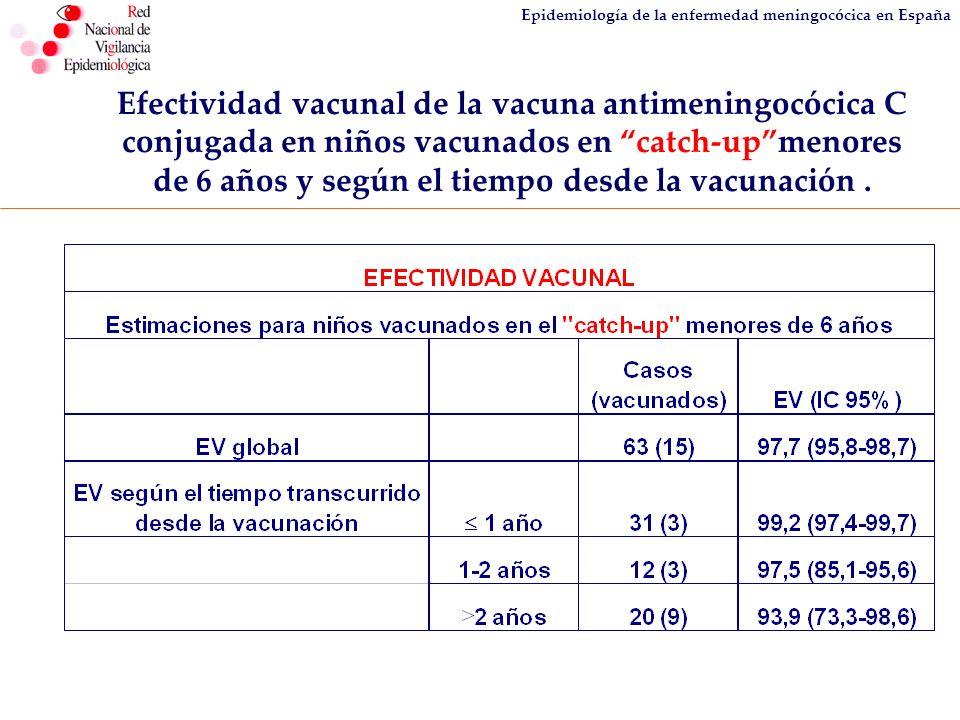 Epidemiología de la enfermedad meningocócica en España Efectividad vacunal de la vacuna antimeningocócica C conjugada en niños vacunados en catch-upme