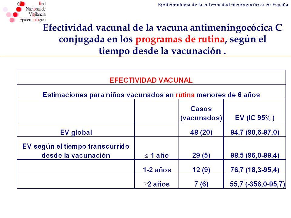 Epidemiología de la enfermedad meningocócica en España Efectividad vacunal de la vacuna antimeningocócica C conjugada en los programas de rutina, segú