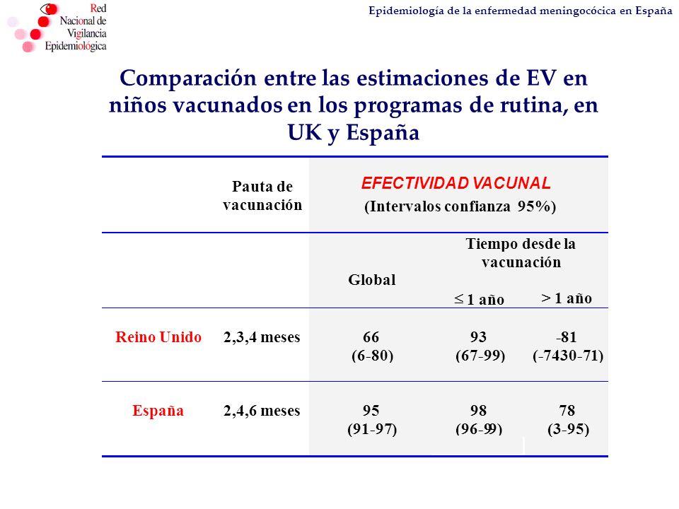 Epidemiología de la enfermedad meningocócica en España Comparación entre las estimaciones de EV en niños vacunados en los programas de rutina, en UK y
