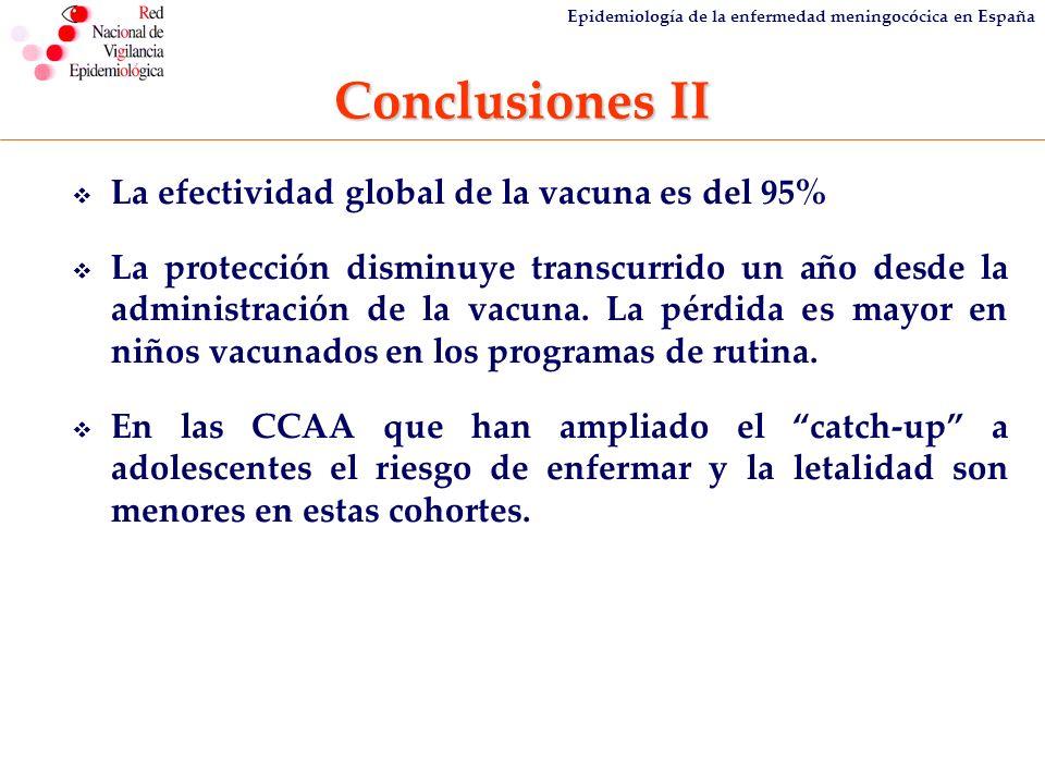 Epidemiología de la enfermedad meningocócica en España Conclusiones II La efectividad global de la vacuna es del 95% La protección disminuye transcurr