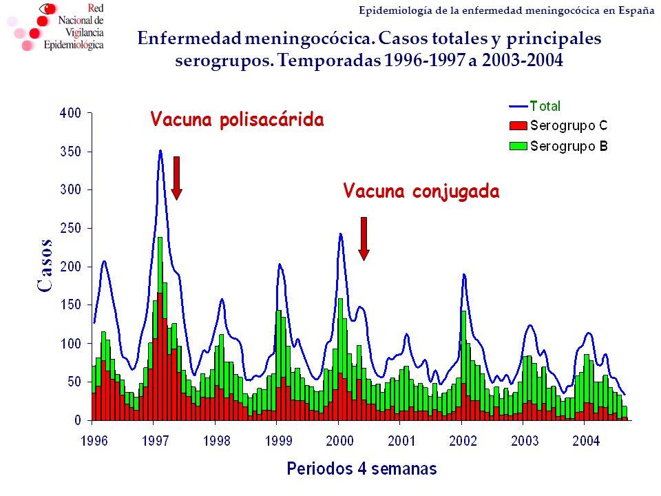 Epidemiología de la enfermedad meningocócica en España Comparación entre las estimaciones de EV en niños vacunados en los programas de rutina, en UK y España Pauta de vacunación EFECTIVIDAD VACUNAL (Intervalos confianza 95%) Global Tiempo desde la vacunación 1 año > 1 año Reino Unido 2,3,4 meses 66 (6-80) 93 (67-99) -81 (-7430-71) España 2,4,6 meses 95 (91-97) 98 (96-99) 78 (3-95)