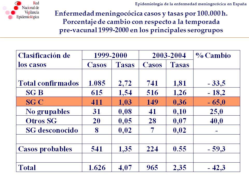 Epidemiología de la enfermedad meningocócica en España Letalidad de enfermedad meningocócica por serogrupo C según grupo de edad.