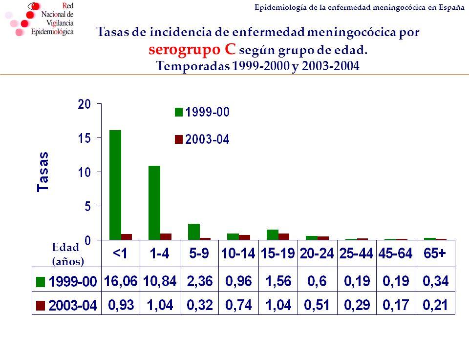 Epidemiología de la enfermedad meningocócica en España Tasas de incidencia de enfermedad meningocócica por serogrupo C según grupo de edad. Temporadas