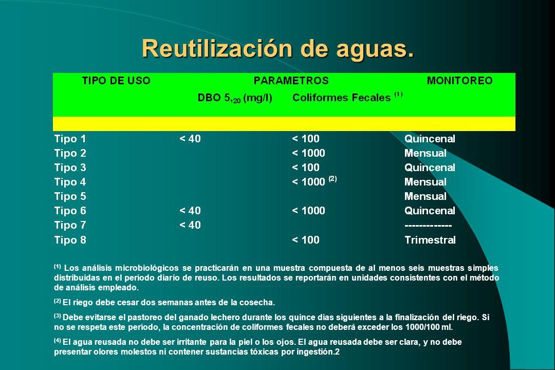 Reutilización de aguas. (1) Los análisis microbiológicos se practicarán en una muestra compuesta de al menos seis muestras simples distribuidas en el