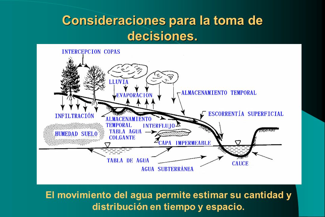 Consideraciones para la toma de decisiones. El movimiento del agua permite estimar su cantidad y distribución en tiempo y espacio.