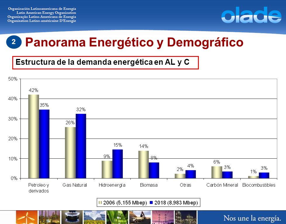 Panorama Energético y Demográfico 2 Estructura de la demanda energética en AL y C