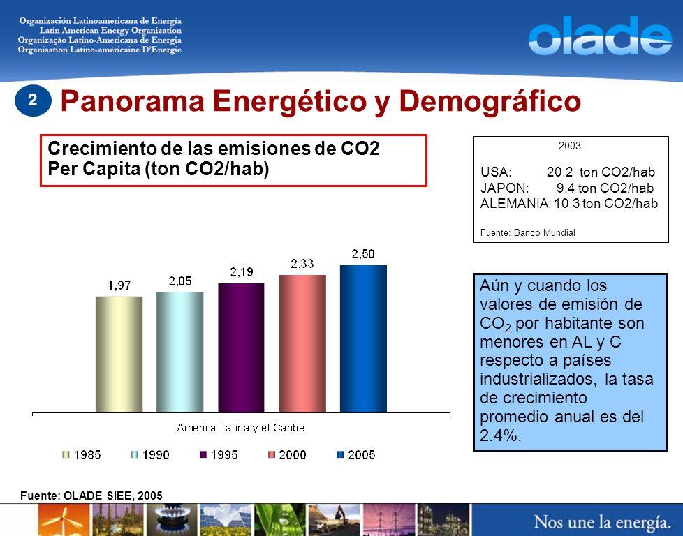 Fuente: OLADE SIEE, 2005 2003: USA: 20.2 ton CO2/hab JAPON: 9.4 ton CO2/hab ALEMANIA: 10.3 ton CO2/hab Fuente: Banco Mundial Aún y cuando los valores