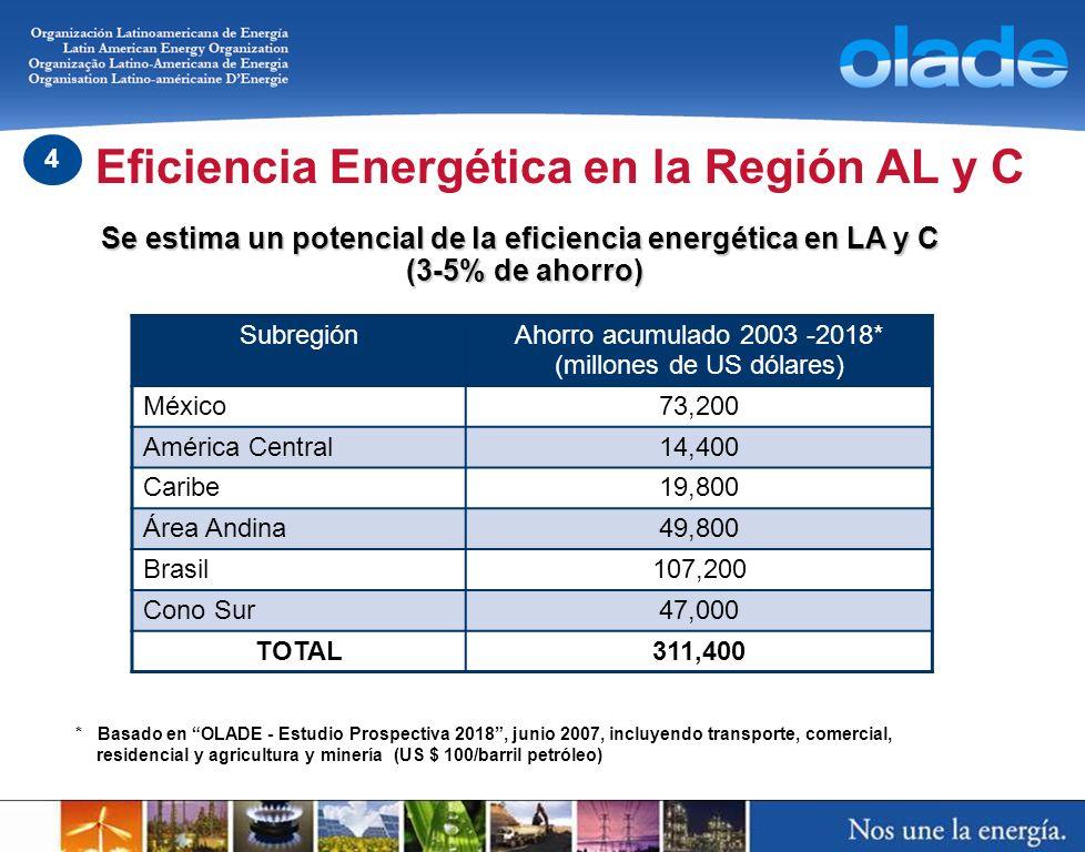 Se estima un potencial de la eficiencia energética en LA y C (3-5% de ahorro) SubregiónAhorro acumulado 2003 -2018* (millones de US dólares) México73,