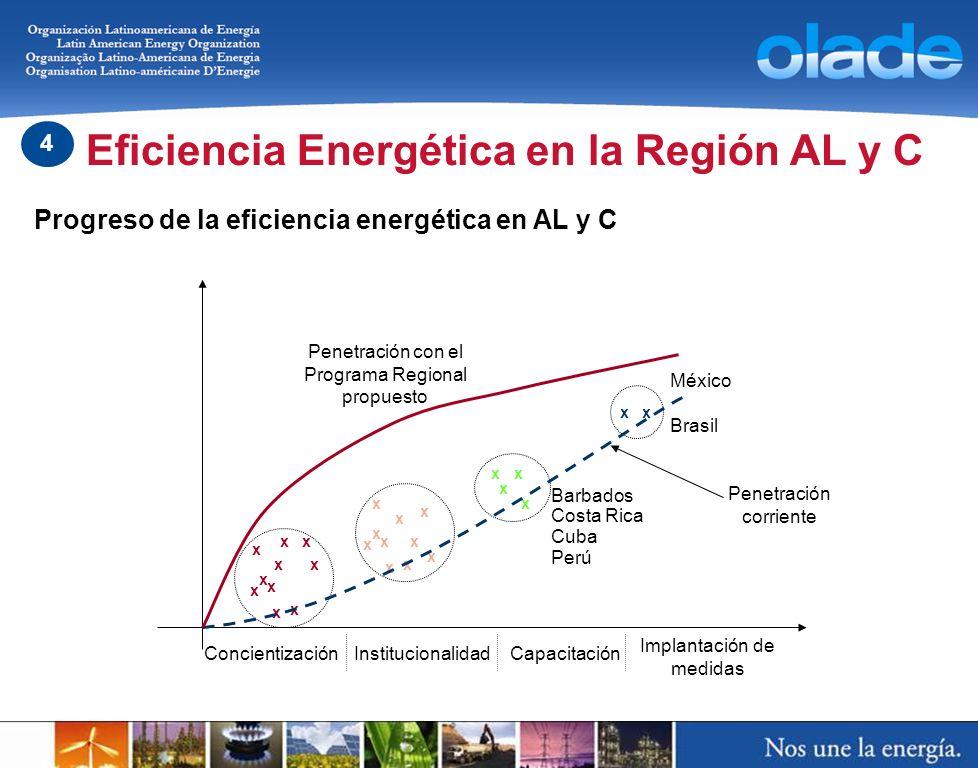 Progreso de la eficiencia energética en AL y C Penetración corriente Penetración con el Programa Regional propuesto ConcientizaciónInstitucionalidad I