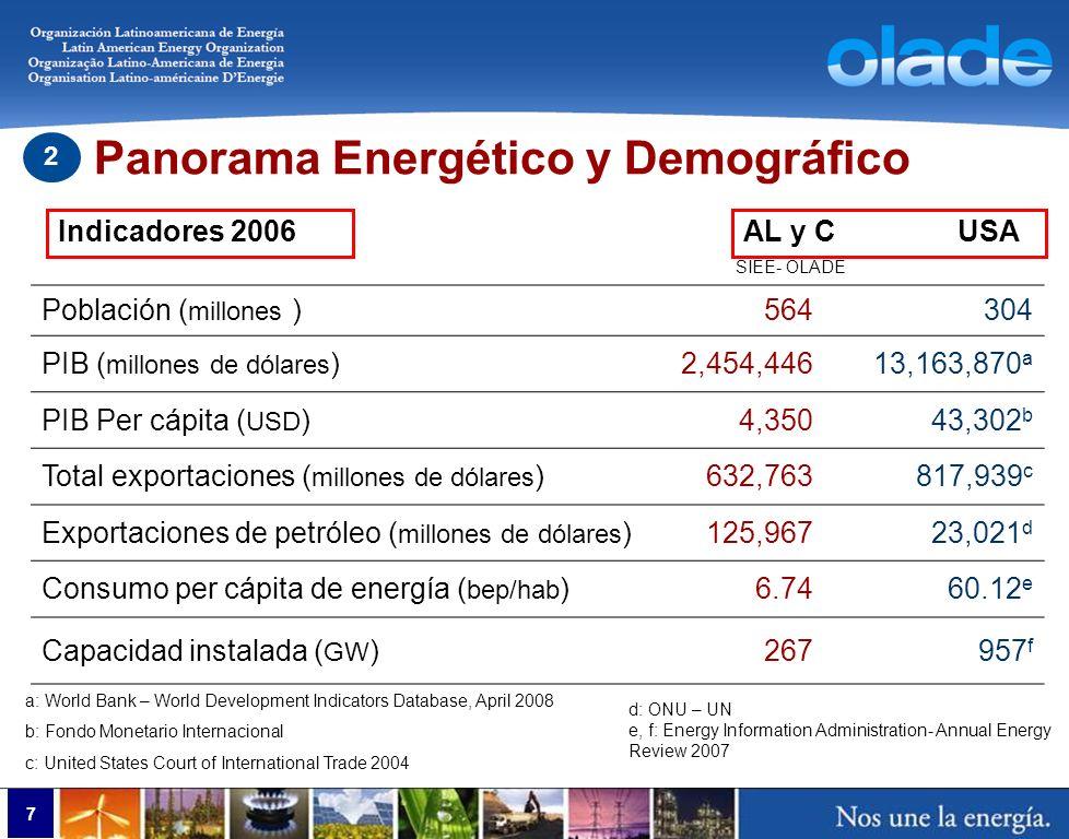 7 Panorama Energético y Demográfico 2 Población ( millones )564304 PIB ( millones de dólares )2,454,44613,163,870 a PIB Per cápita ( USD )4,35043,302
