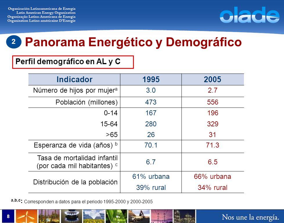 Fuente: SIEE – OLADE Potencial Hidroeléctrico (100 años) Potencial Utilizado 194,083 Mbep 21,0% Potencial Otras Energías Renovables (100 años) Potencial Utilizado 13,500 Mbep 4,2% Energético (No renovables) Reservas probadas Unidad Relación Reserva – Producción (años) Petróleo126,91010 6 bep32 Gas Natural48,05610 6 bep29 Carbón mineral216,97010 6 bep480 9 Panorama Energético y Demográfico 2 Inventario de Recursos Energéticos, 2006