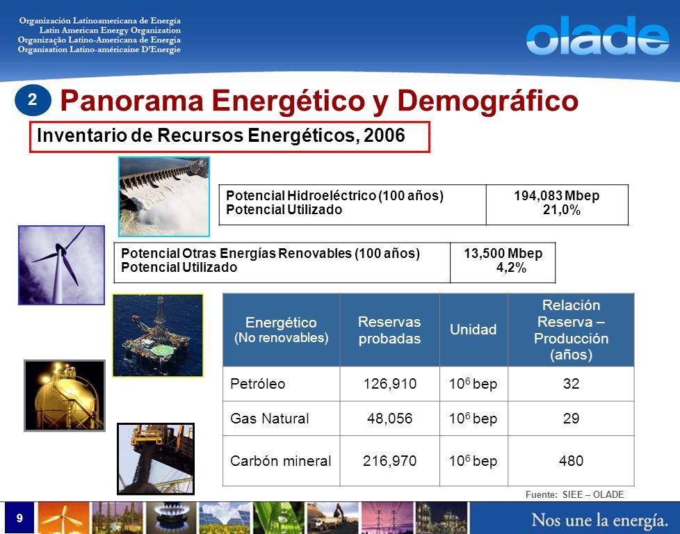 Fuente: SIEE – OLADE Potencial Hidroeléctrico (100 años) Potencial Utilizado 194,083 Mbep 21,0% Potencial Otras Energías Renovables (100 años) Potenci