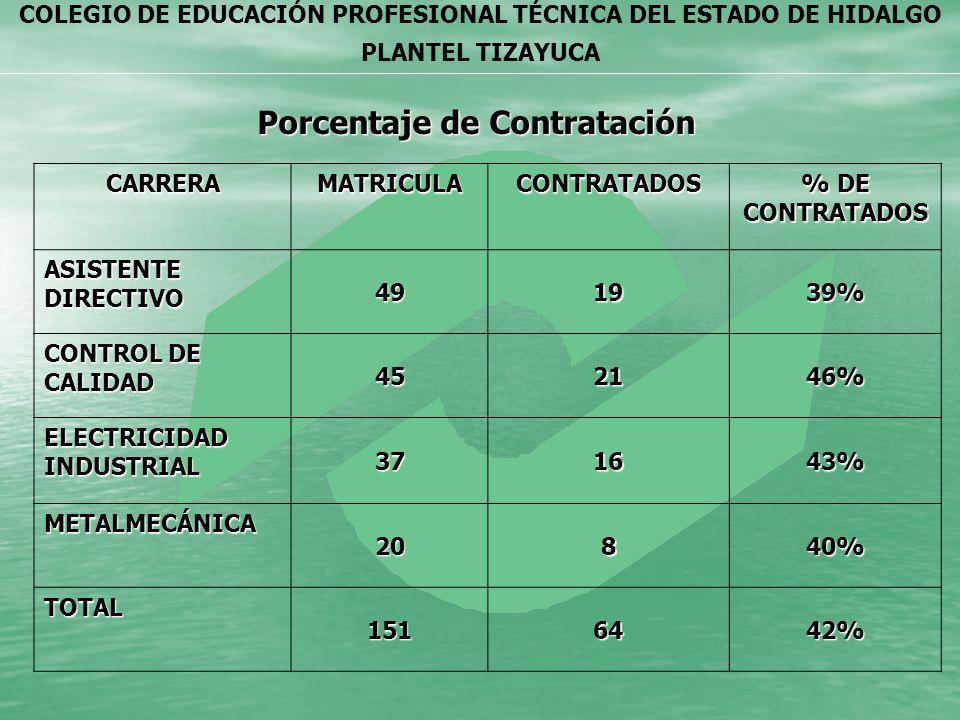COLEGIO DE EDUCACIÓN PROFESIONAL TÉCNICA DEL ESTADO DE HIDALGO PLANTEL TIZAYUCA Porcentaje de Contratación CARRERAMATRICULACONTRATADOS % DE CONTRATADO