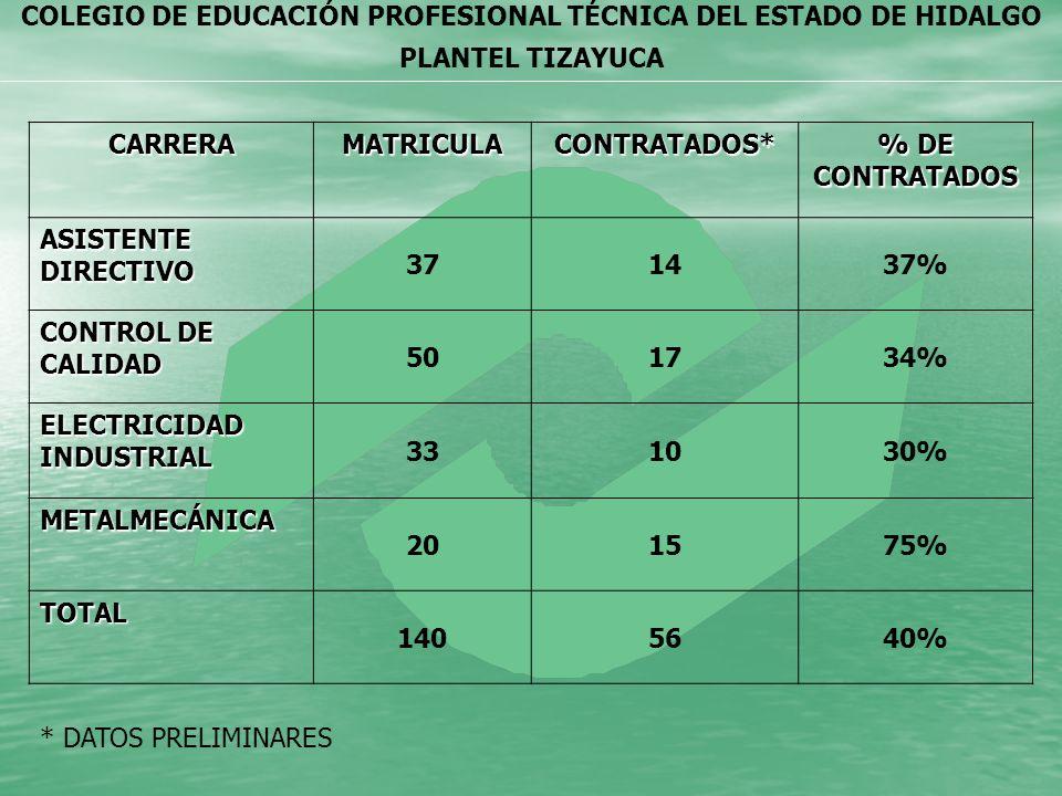 COLEGIO DE EDUCACIÓN PROFESIONAL TÉCNICA DEL ESTADO DE HIDALGO PLANTEL TIZAYUCACARRERAMATRICULACONTRATADOS* % DE CONTRATADOS ASISTENTE DIRECTIVO 37143