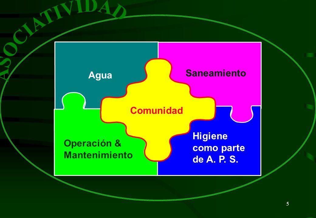 4 Componentes para un sistema rural durable 1.Capacitación en Atención Primaria de Salud: para mejorar higiene y garantizar nutrición; 2.Saneamiento y