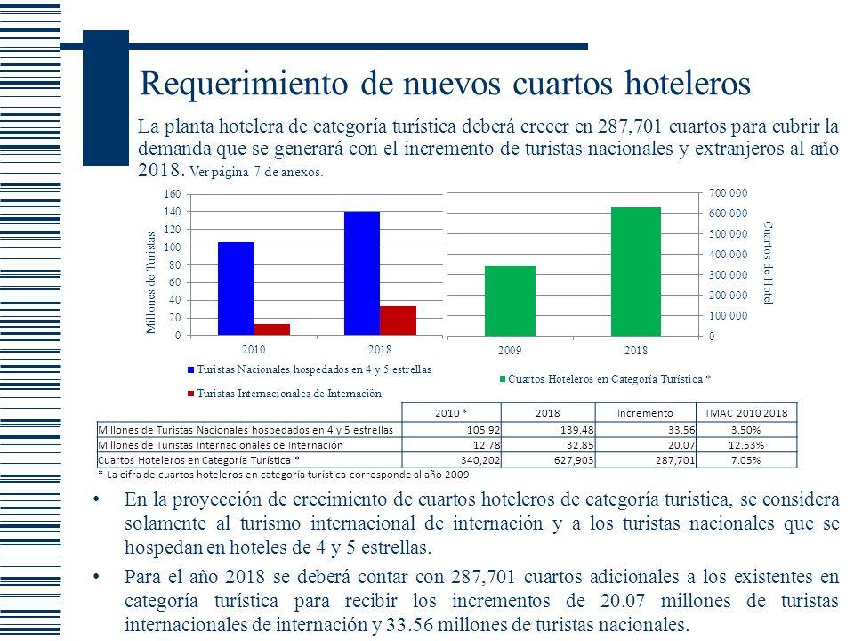 Requerimiento de nuevos cuartos hoteleros La planta hotelera de categoría turística deberá crecer en 287,701 cuartos para cubrir la demanda que se gen