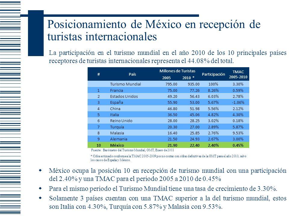Posicionamiento de México en recepción de turistas internacionales México ocupa la posición 10 en recepción de turismo mundial con una participación d