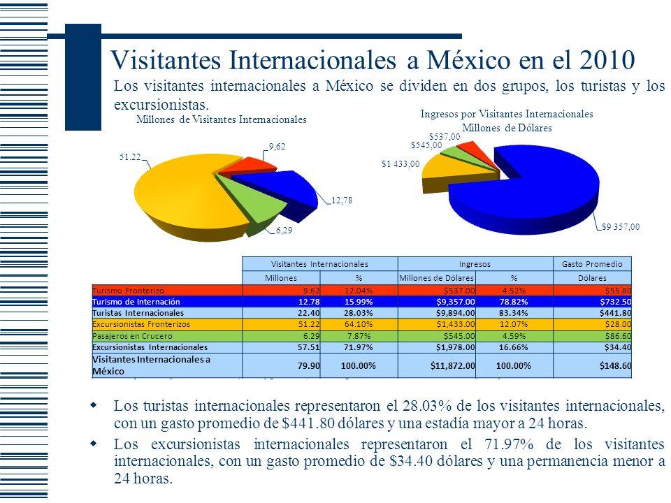 Visitantes Internacionales a México en el 2010 Los turistas internacionales representaron el 28.03% de los visitantes internacionales, con un gasto pr