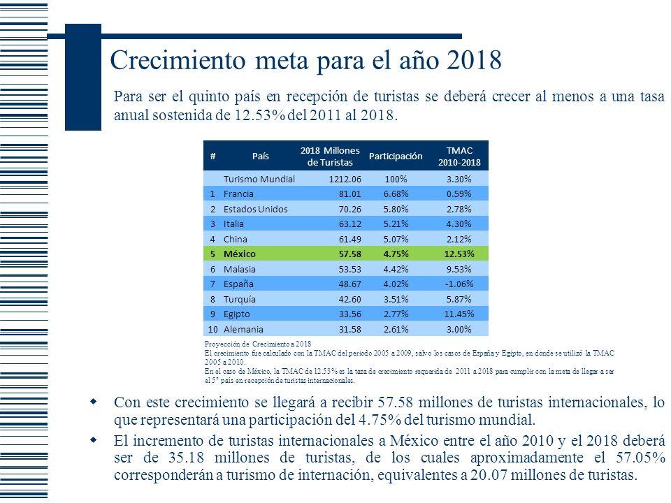 Crecimiento meta para el año 2018 Con este crecimiento se llegará a recibir 57.58 millones de turistas internacionales, lo que representará una partic