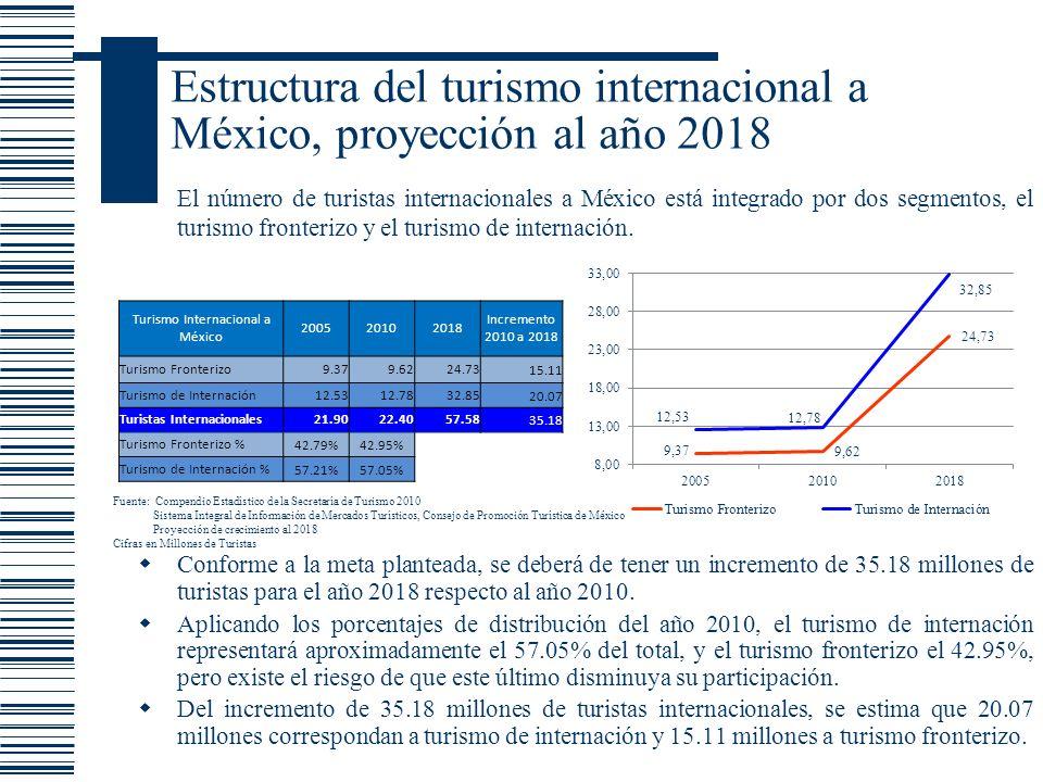 Estructura del turismo internacional a México, proyección al año 2018 Conforme a la meta planteada, se deberá de tener un incremento de 35.18 millones