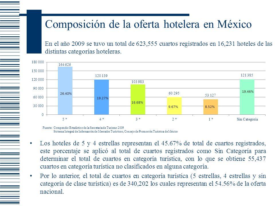 Composición de la oferta hotelera en México En el año 2009 se tuvo un total de 623,555 cuartos registrados en 16,231 hoteles de las distintas categorí