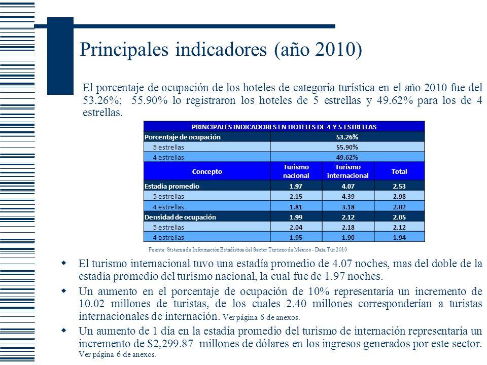 Principales indicadores (año 2010) El turismo internacional tuvo una estadía promedio de 4.07 noches, mas del doble de la estadía promedio del turismo