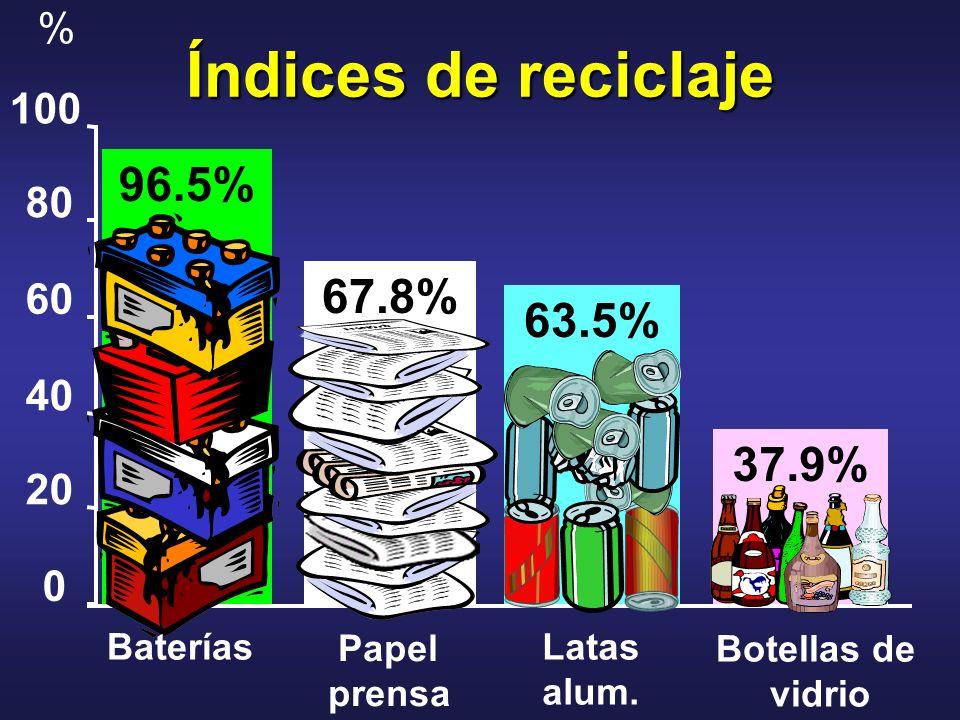 Índices de reciclaje 96.5% 67.8% 63.5% 37.9% 0 20 40 60 80 100 % Baterías Papel prensa Latas alum. Botellas de vidrio