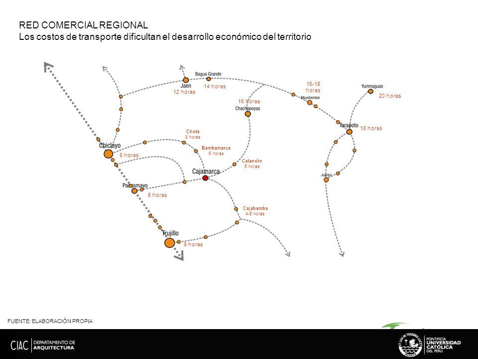 FUENTE: ELABORACIÓN PROPIA RED COMERCIAL REGIONAL Los costos de transporte dificultan el desarrollo económico del territorio 8 horas 12 horas 14 horas