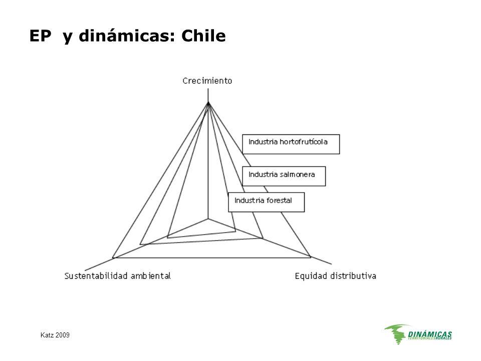 EP y dinámicas: Chile Katz 2009