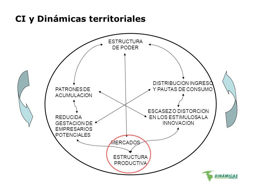 ESTRUCTURA DE PODER MERCADOS PATRONES DE ACUMULACION REDUCIDA GESTACION DE EMPRESARIOS POTENCIALES ESCASEZ O DISTORCION EN LOS ESTIMULOSA LA INNOVACIO