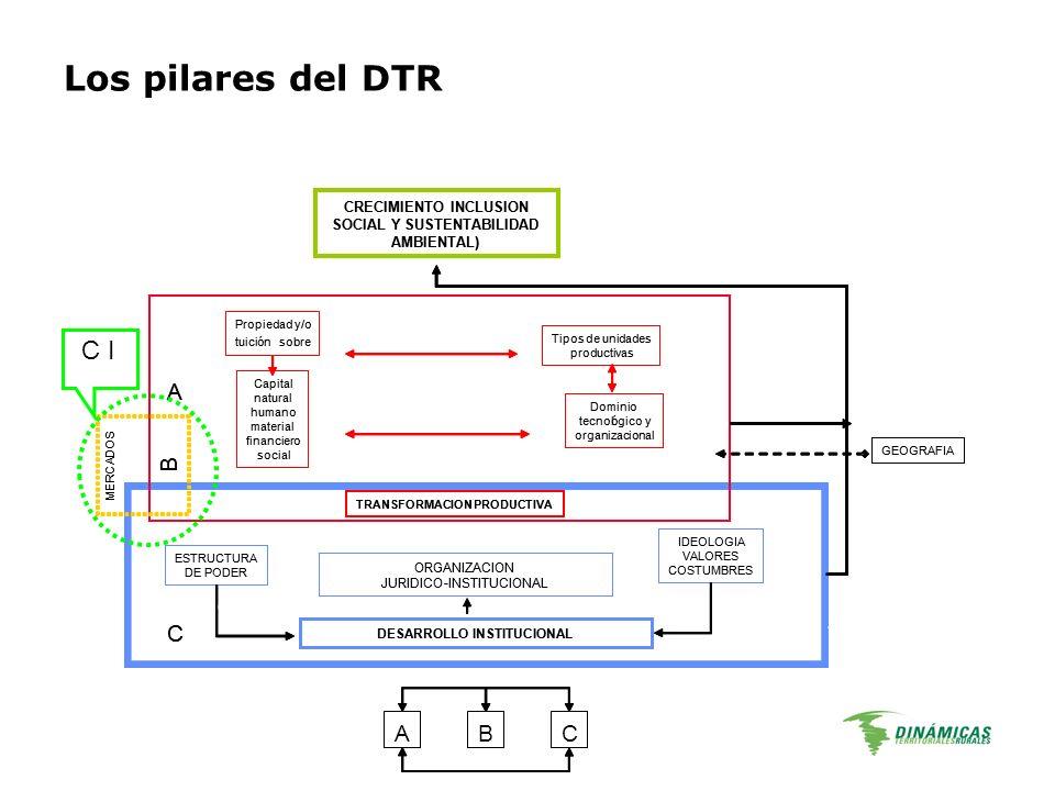 Los pilares del DTR C I