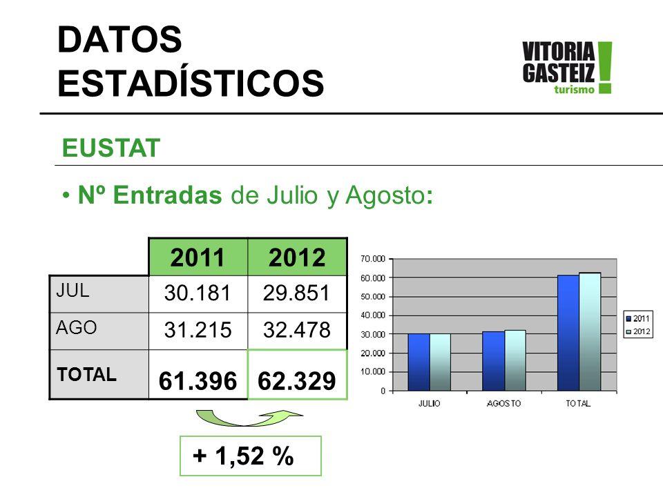 20112012 JUL 30.18129.851 AGO 31.21532.478 TOTAL 61.39662.329 EUSTAT Nº Entradas de Julio y Agosto: + 1,52 %