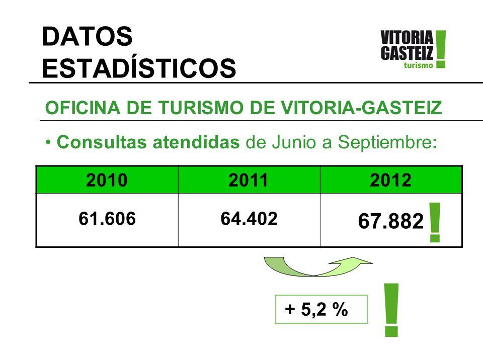 DATOS ESTADÍSTICOS 201020112012 61.60664.402 67.882 OFICINA DE TURISMO DE VITORIA-GASTEIZ Consultas atendidas de Junio a Septiembre: + 5,2 %