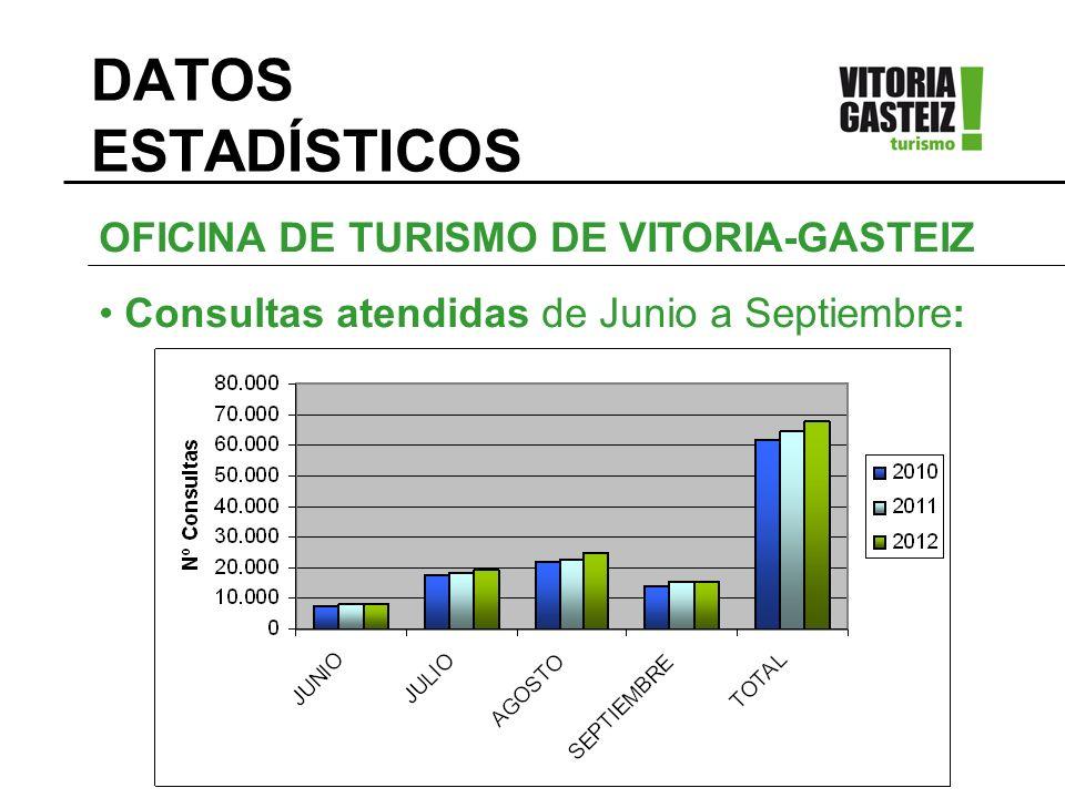 DATOS ESTADÍSTICOS OFICINA DE TURISMO DE VITORIA-GASTEIZ Procedencias Visitantes de Julio a Septiembre : C.C.A.A.% Euskadi 24,47% Madrid 16,81% Cataluña 15,71% C.