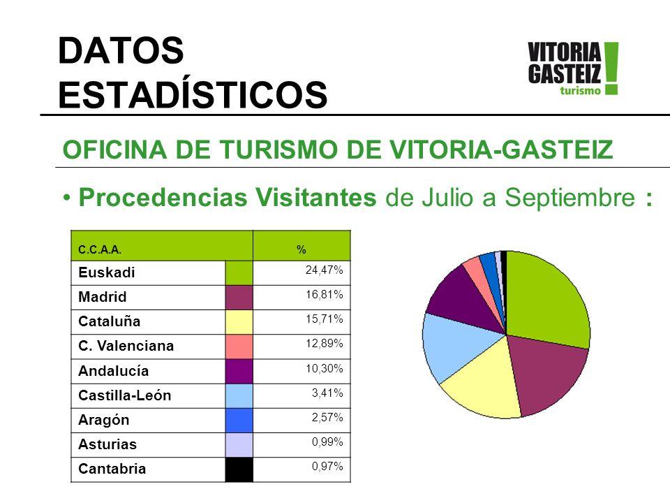 DATOS ESTADÍSTICOS PAÍS% España 88,61% Francia 2,39% Reino Unido 1,61% Alemania 1,05% USA - Canadá 0,61% OFICINA DE TURISMO DE VITORIA-GASTEIZ Procedencias Visitantes de Julio a Septiembre :