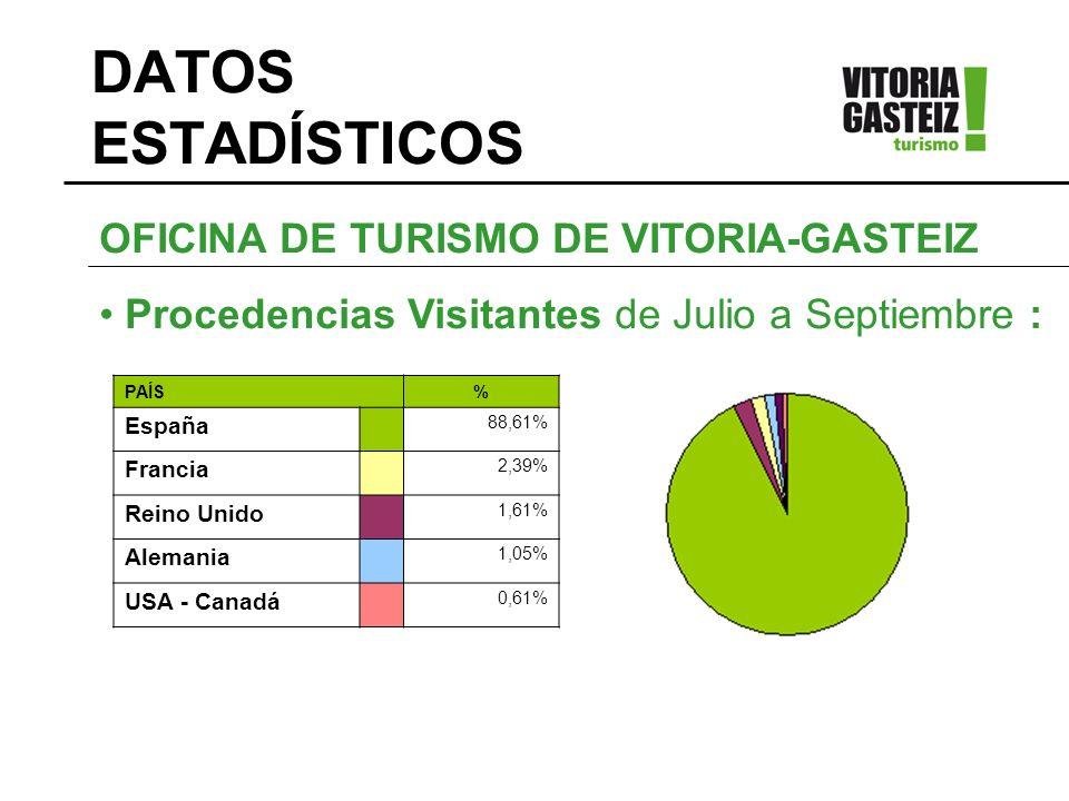 DATOS ESTADÍSTICOS PAÍS% España 88,61% Francia 2,39% Reino Unido 1,61% Alemania 1,05% USA - Canadá 0,61% OFICINA DE TURISMO DE VITORIA-GASTEIZ Procede