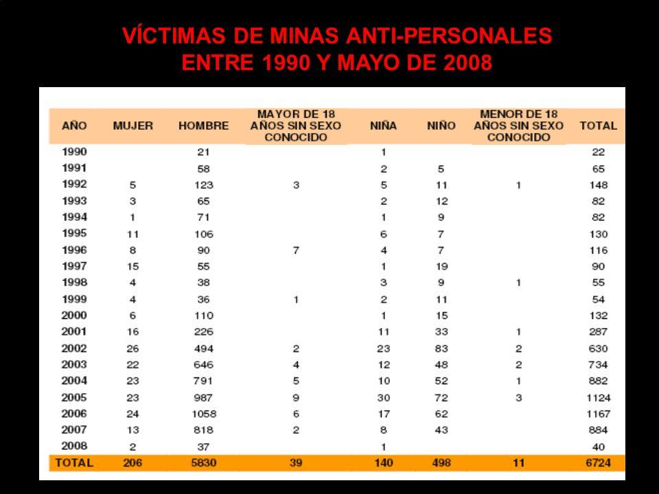 VÍCTIMAS DE MINAS ANTI-PERSONALES ENTRE 1990 Y MAYO DE 2008