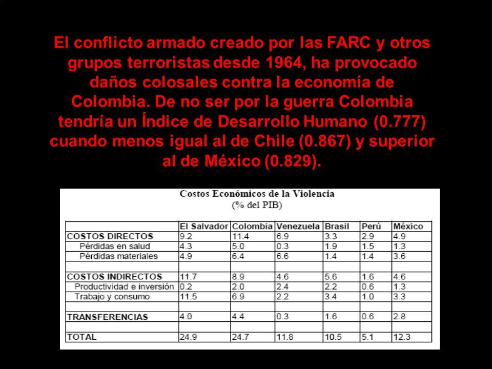 El conflicto armado creado por las FARC y otros grupos terroristas desde 1964, ha provocado daños colosales contra la economía de Colombia.