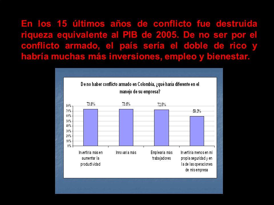 En los 15 últimos años de conflicto fue destruida riqueza equivalente al PIB de 2005.