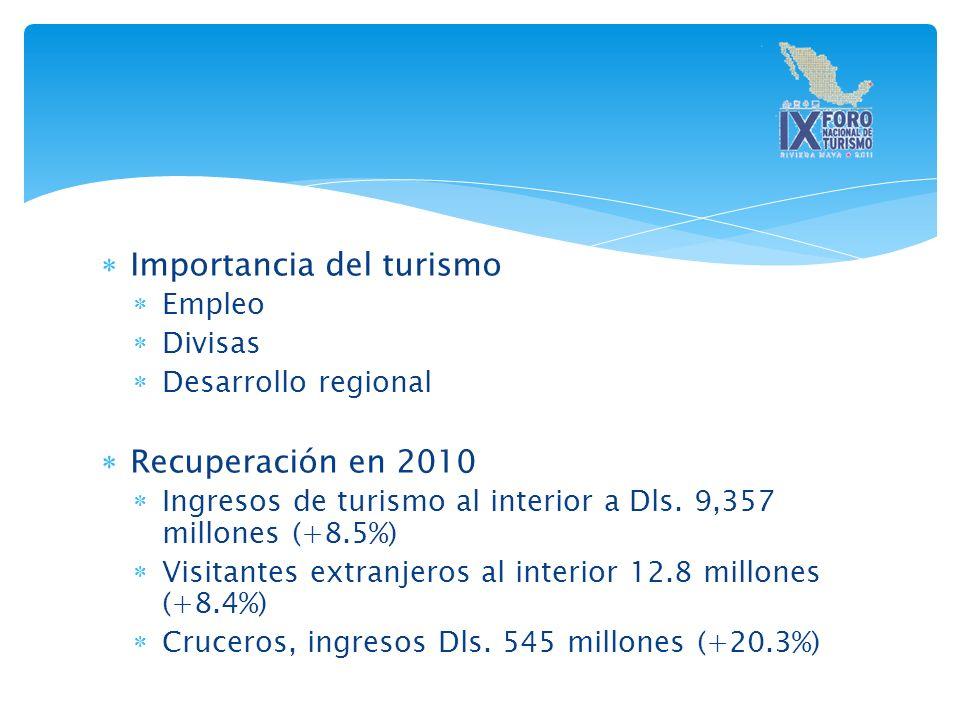 Importancia del turismo Empleo Divisas Desarrollo regional Recuperación en 2010 Ingresos de turismo al interior a Dls.
