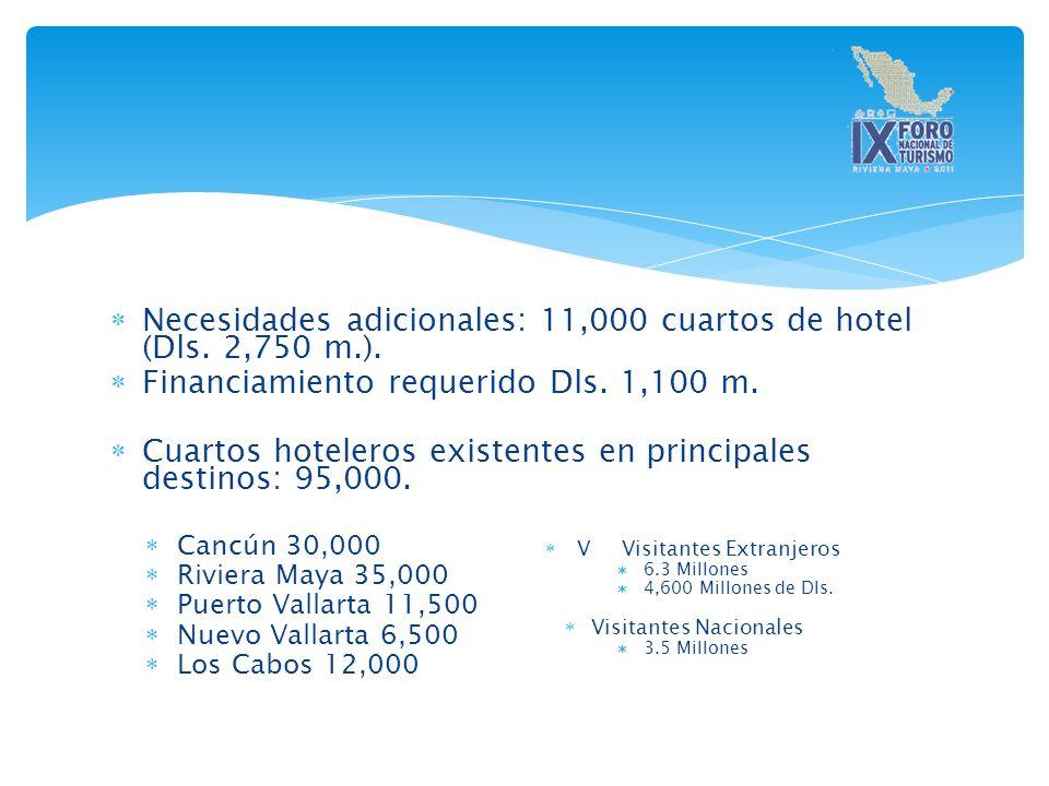 Necesidades adicionales: 11,000 cuartos de hotel (Dls.