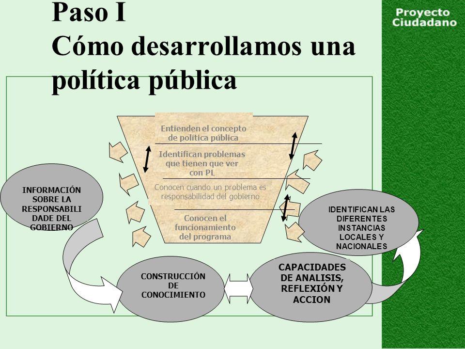 Paso I Cómo desarrollamos una política pública CONSTRUCCIÓN DE CONOCIMIENTO IDENTIFICAN LAS DIFERENTES INSTANCIAS LOCALES Y NACIONALES CAPACIDADES DE ANALISIS, REFLEXIÓN Y ACCION INFORMACIÓN SOBRE LA RESPONSABILI DADE DEL GOBIERNO Conocen el funcionamiento del programa Conocen cuando un problema es responsabilidad del gobierno Identifican problemas que tienen que ver con PL Entienden el concepto de política pública