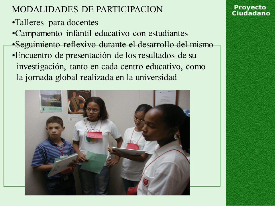 MODALIDADES DE PARTICIPACION Talleres para docentes Campamento infantil educativo con estudiantes Seguimiento reflexivo durante el desarrollo del mismo Encuentro de presentación de los resultados de su investigación, tanto en cada centro educativo, como la jornada global realizada en la universidad