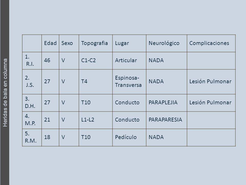 Heridas de bala en columna EdadSexoTopografiaLugarNeurológicoComplicaciones 1.