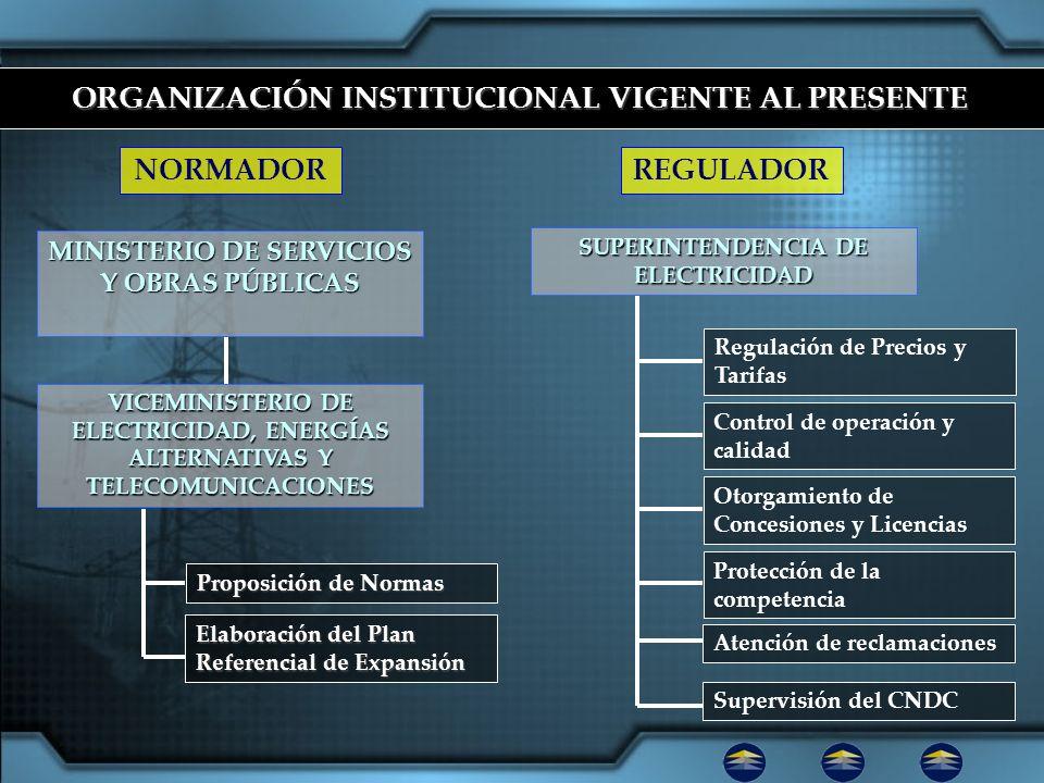 ORGANIZACIÓN INSTITUCIONAL VIGENTE AL PRESENTE Regulación de Precios y Tarifas Control de operación y calidad Otorgamiento de Concesiones y Licencias