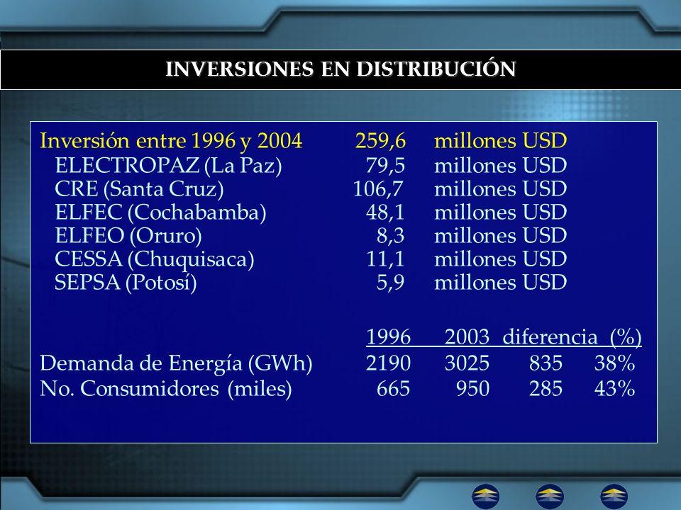 INVERSIONES EN DISTRIBUCIÓN Inversión entre 1996 y 2004 259,6millones USD ELECTROPAZ (La Paz) 79,5millones USD CRE (Santa Cruz) 106,7millones USD ELFE