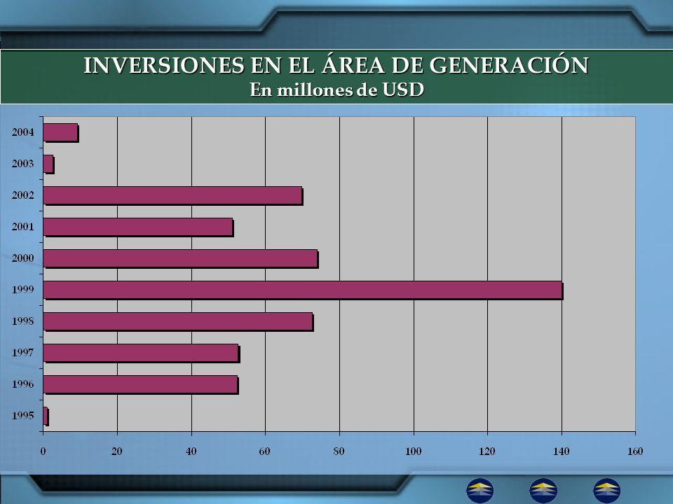 INVERSIONES EN EL ÁREA DE GENERACIÓN En millones de USD