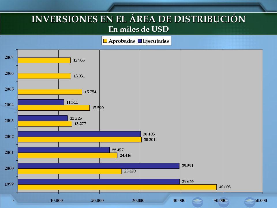 INVERSIONES EN EL ÁREA DE DISTRIBUCIÓN En miles de USD